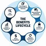 Employee Benefits Health Insurance